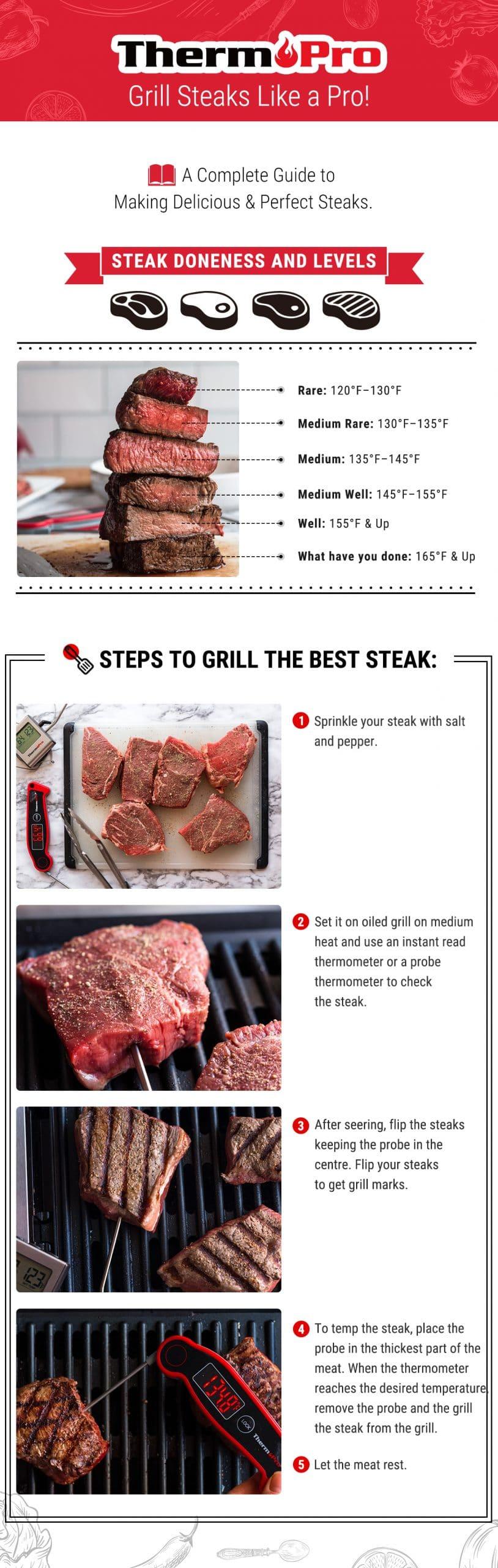 Steak Doneness Chart Beef Temperature