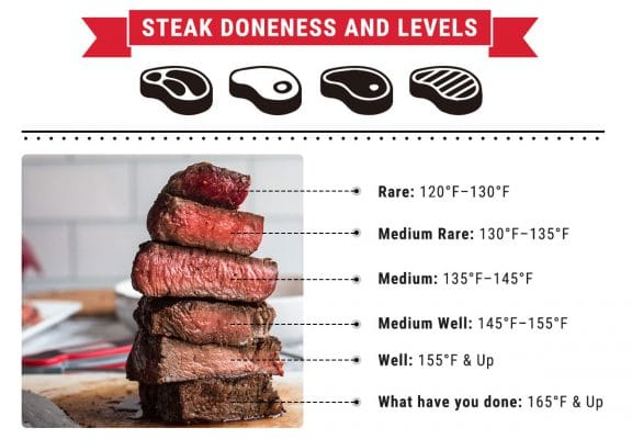 Steak Beef Cooking Temperature