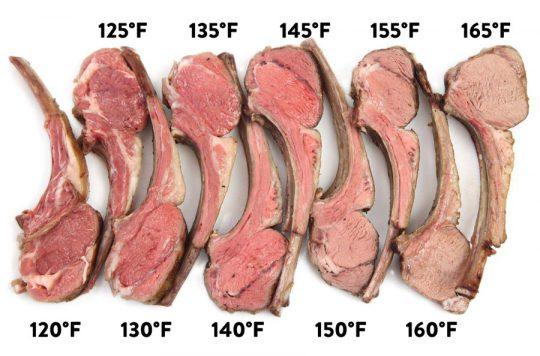 Lamb Temperature