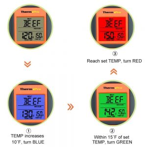 Thermopro TP07 Digital Cooking Thermometer - As Temperature Increases