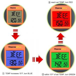 ThermoPro TP-06 Digital Meat Thermometer - When temperature increases