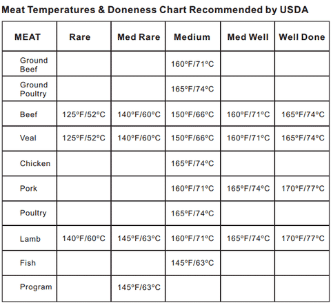 ThermoPro USDA Meat Temperature Chart