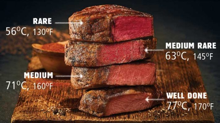 Temperature Of Medium Rare Steak Ultimate Steak Temp