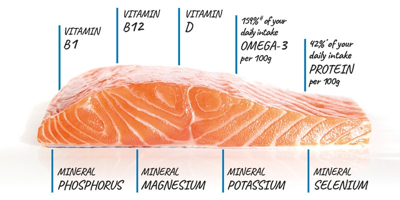the benefits of salmon