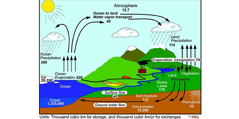humidity, temperature and climate