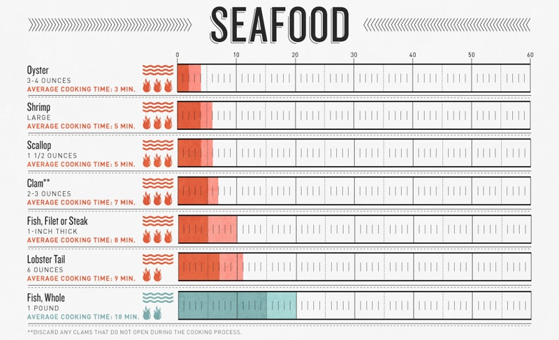 seafood grill time and temperature chart