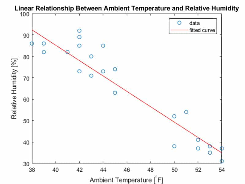 temperature and humidity relationship