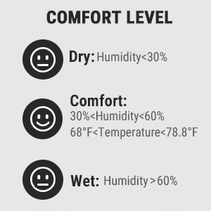 ThermoPro TP49 Comfort Level