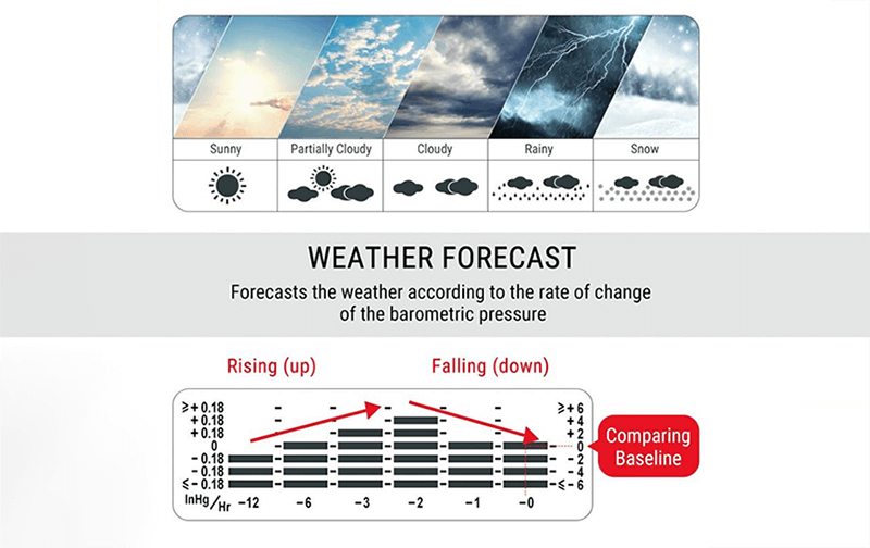 Weather Station Prediction Tracking