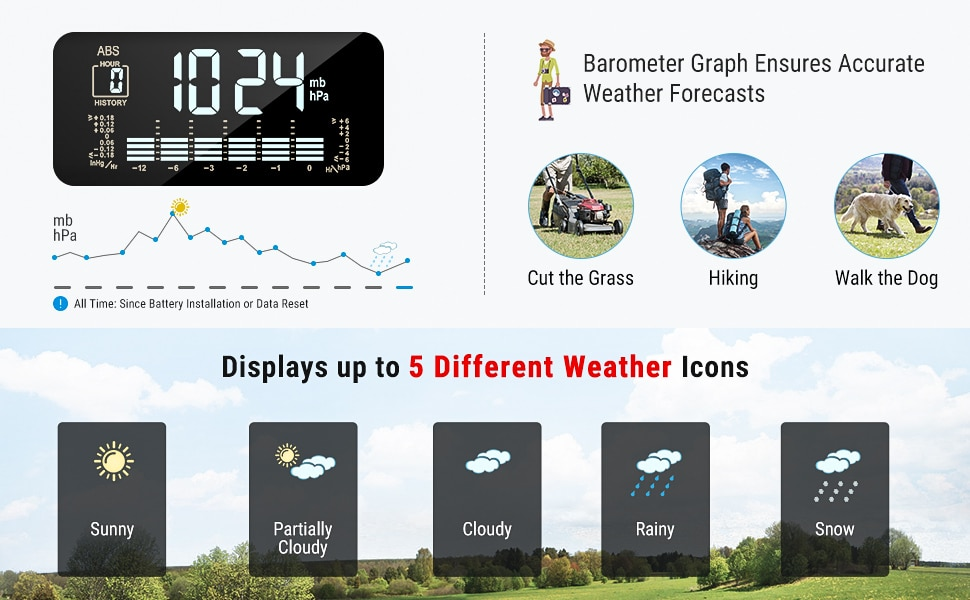 5 Different Weather Icons